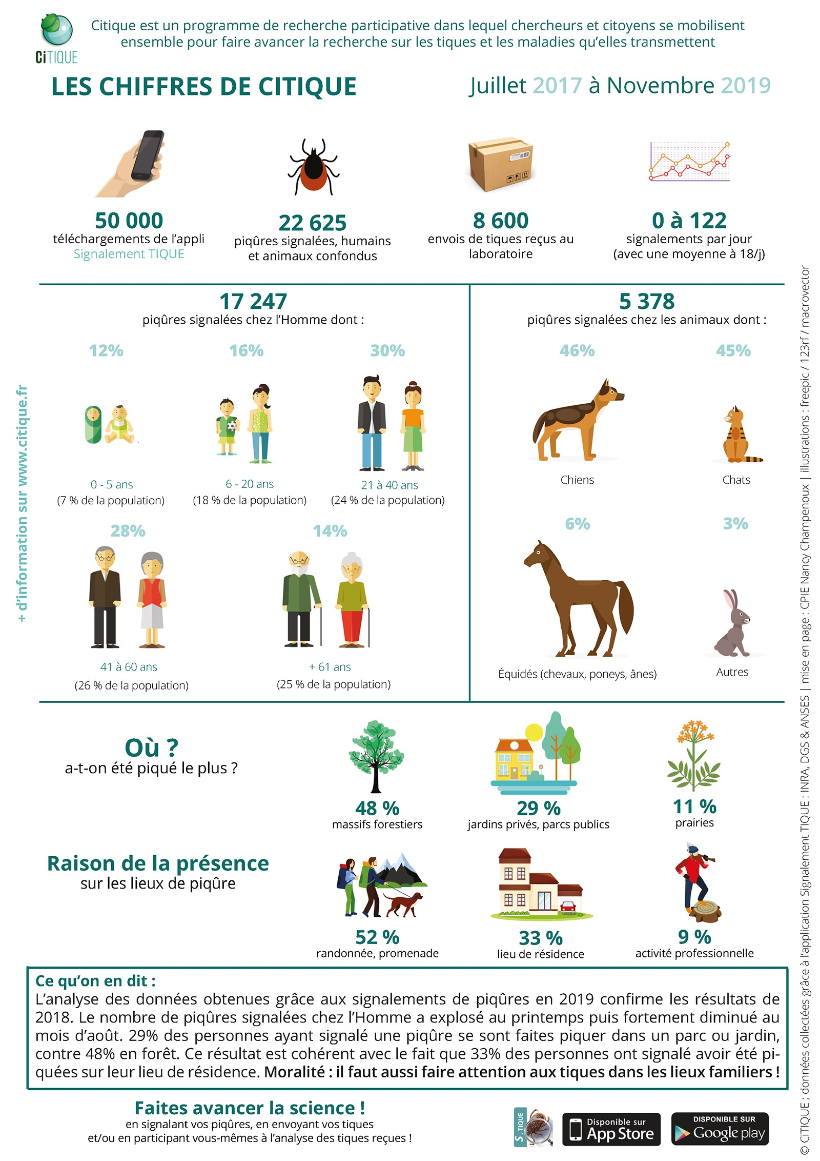 Infographie CiTIQUE 2017-2019