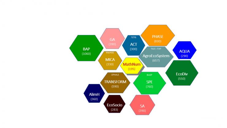 Photo montrant la relation de MathNum avec les autres dpts