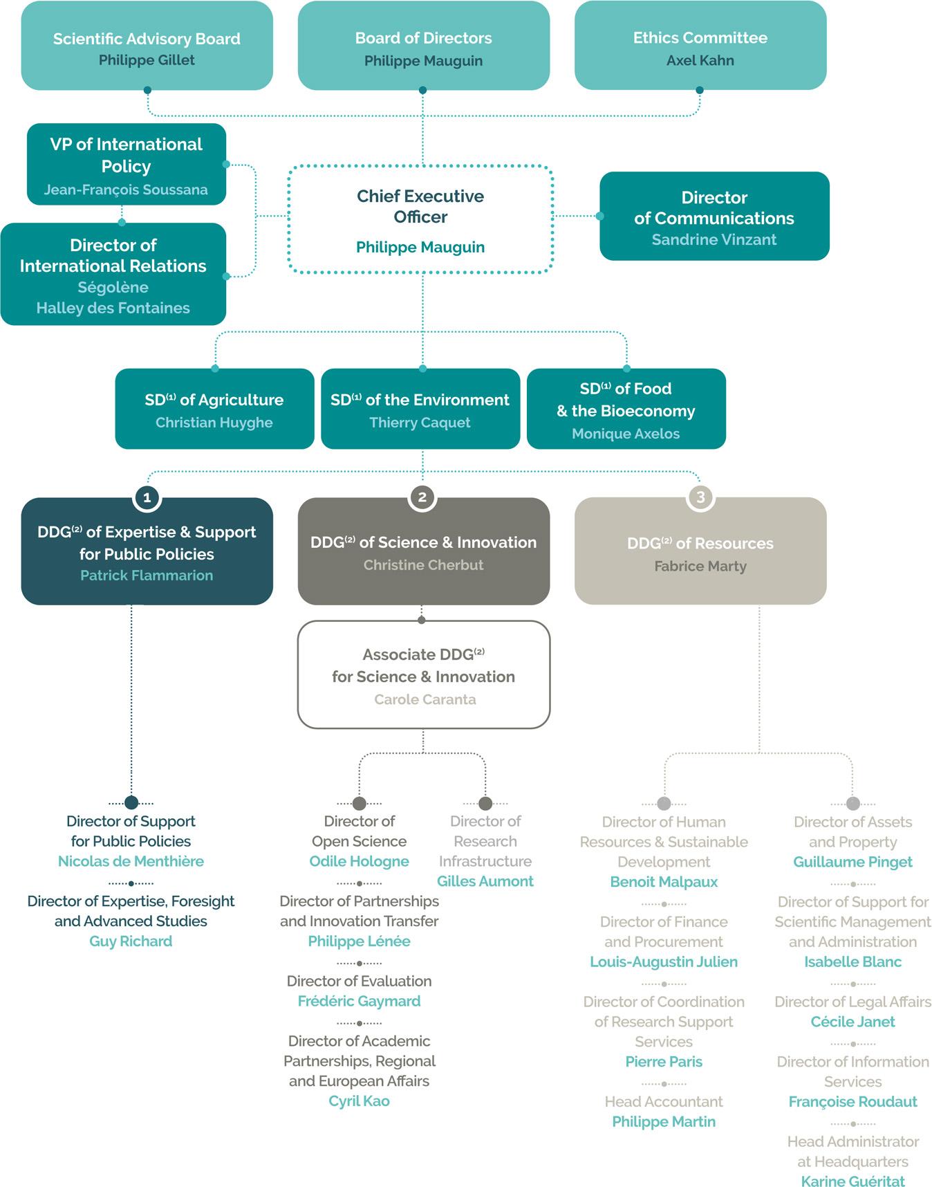 INRAE Organisation chart