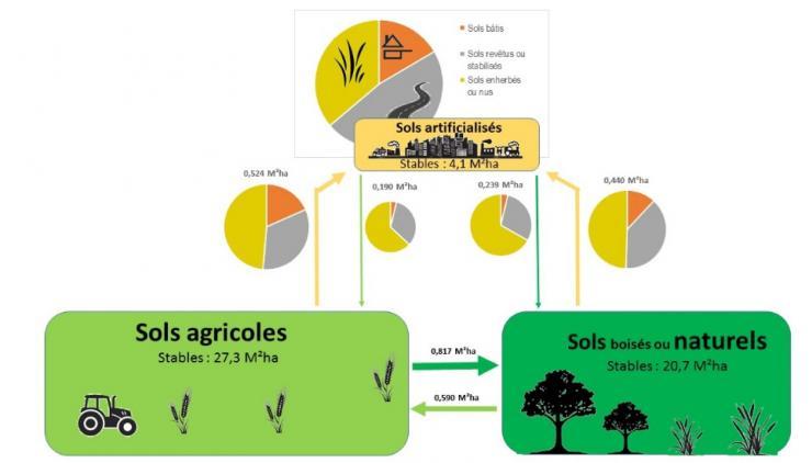 Figure 1 : quels sont les sols artificialisés