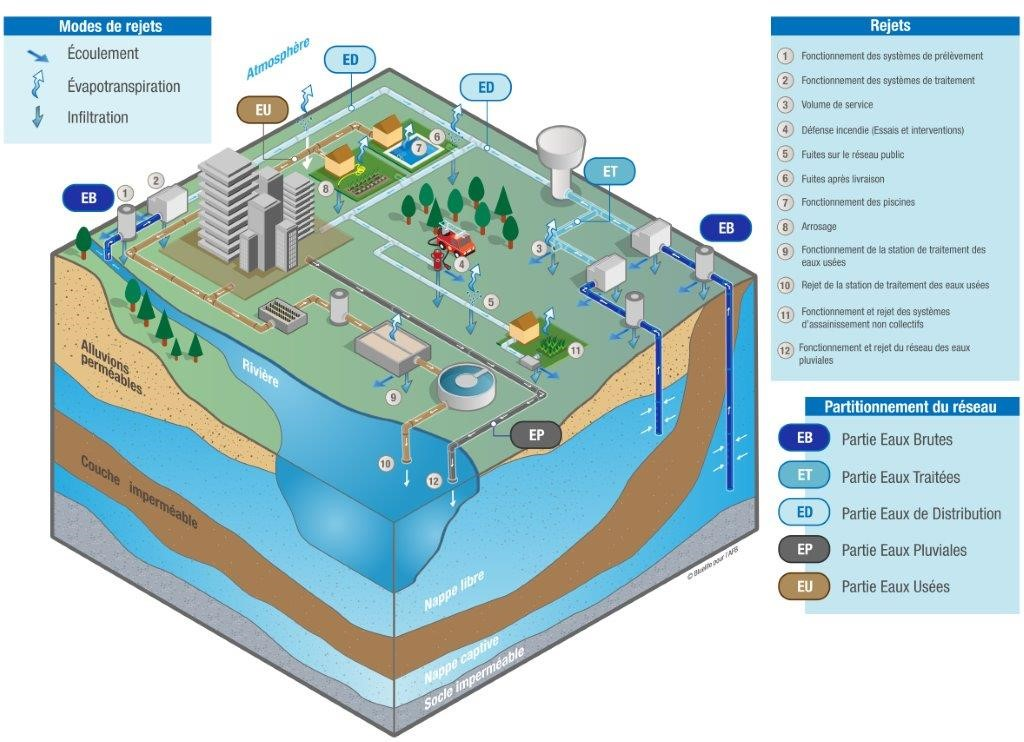 Schéma des circuits de l'eau potable