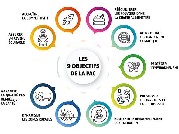 Objectifs pour la PAC 2021-2027