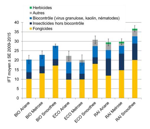IFT (Indice de fréquence de traitement) total moyen en période de pleine production