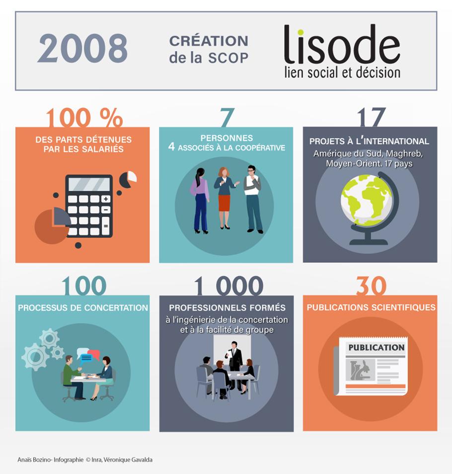 Lisode : chiffres et dates clés