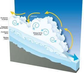 Schéma de la structure d'une avalanche