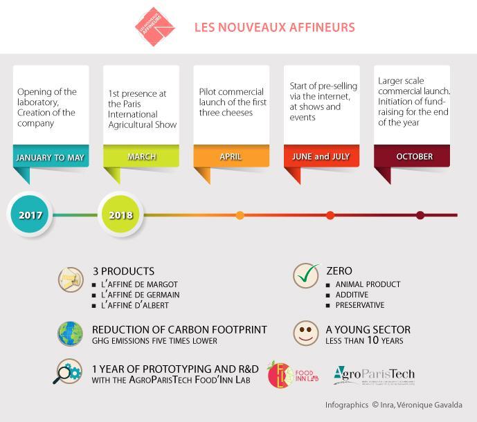 3 questions for a start-up: Les Nouveaux Affineurs
