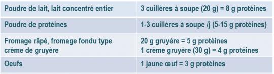 image d'un tableau présentant les apport en protéine de certains aliments