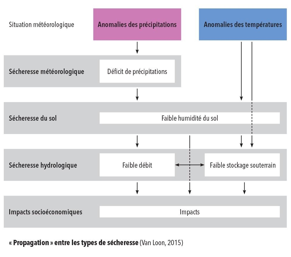 Schéma propagation entre types de sécheresse