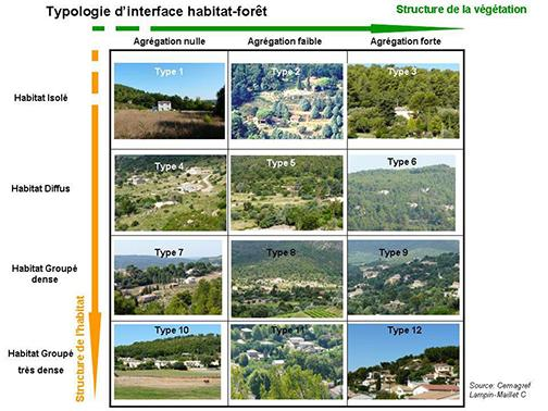 Typologie des interfaces habitat-forêt