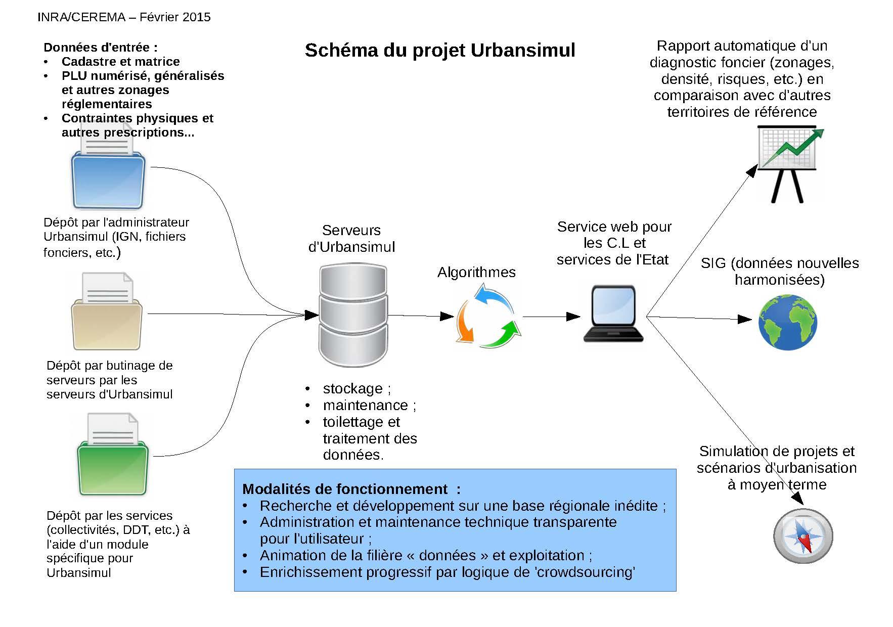 Schéma du projet URBANSIMUL