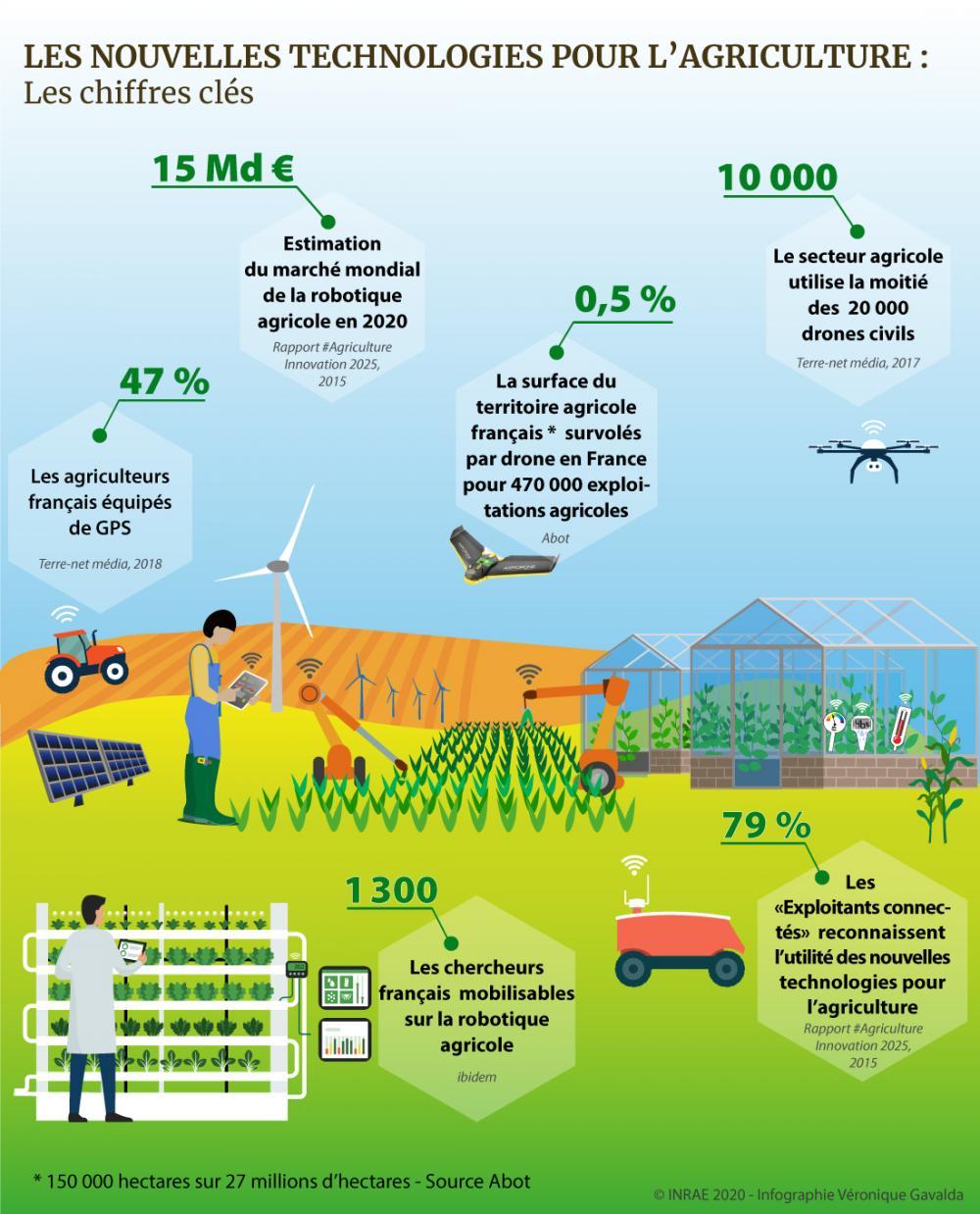 Chiffres clés : 47% des agriculteurs français déclarent être équipés de GPS sur leur exploitation. 79 % des « exploitants connectés » reconnaissent l'utilité des nouvelles technologies pour l'agriculture. Environ la moitié des 20 000 drones civils en circulation en France sont utilisé pour le besoin agricole. Le nombre d'hectares survolés par drone en France est passé de 3 000 à 150 000 hectares en 4 ans. Le marché mondial de la robotique agricole à l'horizon 2020 est estimé à environ 15 milliards d'euros.