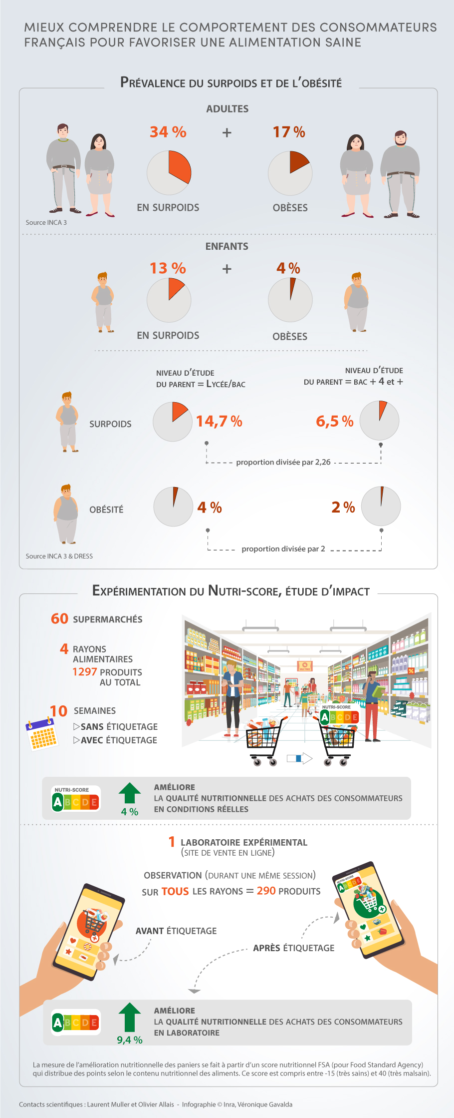 Infographie comportement alimentaire