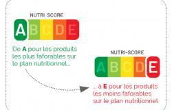 """Accéder à l'article """"Nutri-Score : un levier pour la qualité des achats"""""""
