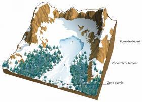 Schéma d'une avalanche