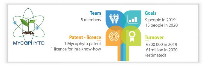 Infography Mycophyto: key figures