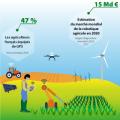 Extrait d'infographie sur les robots agricoles