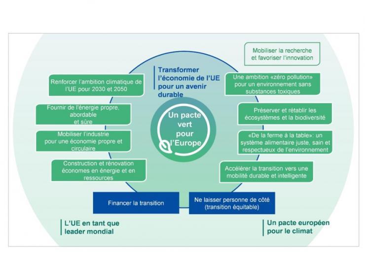 Objectifs du Pacte vert pour l'Europe