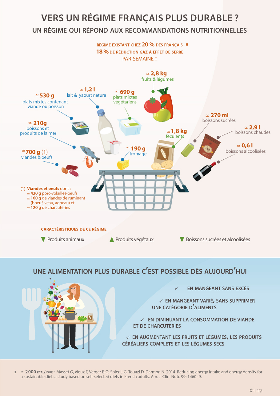 Régime alimentaire durable