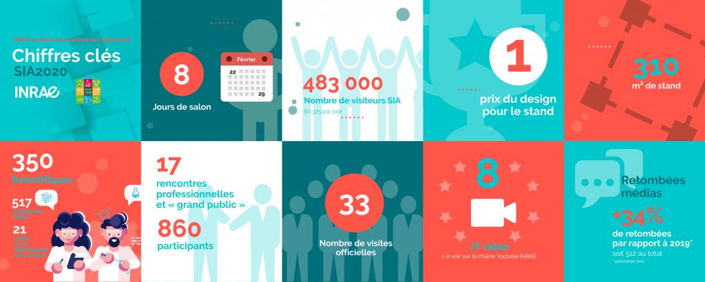 Les chiffres clés d'INRAE au SIA 2020