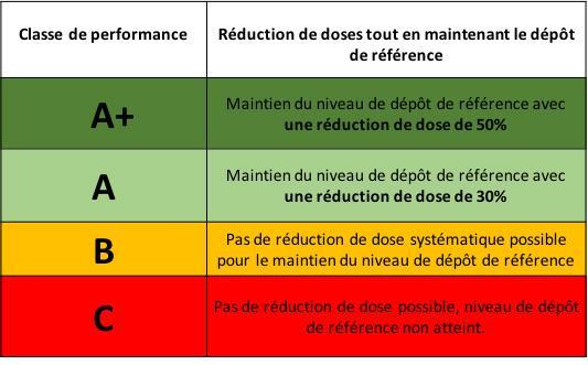 tableau présentant la qualité des pesticides en fonction des doses et du depot de référence
