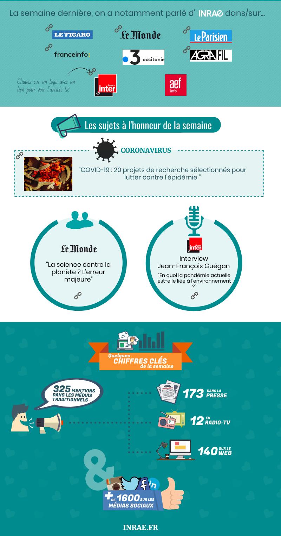 Infographie sur la présence média d'INRAE