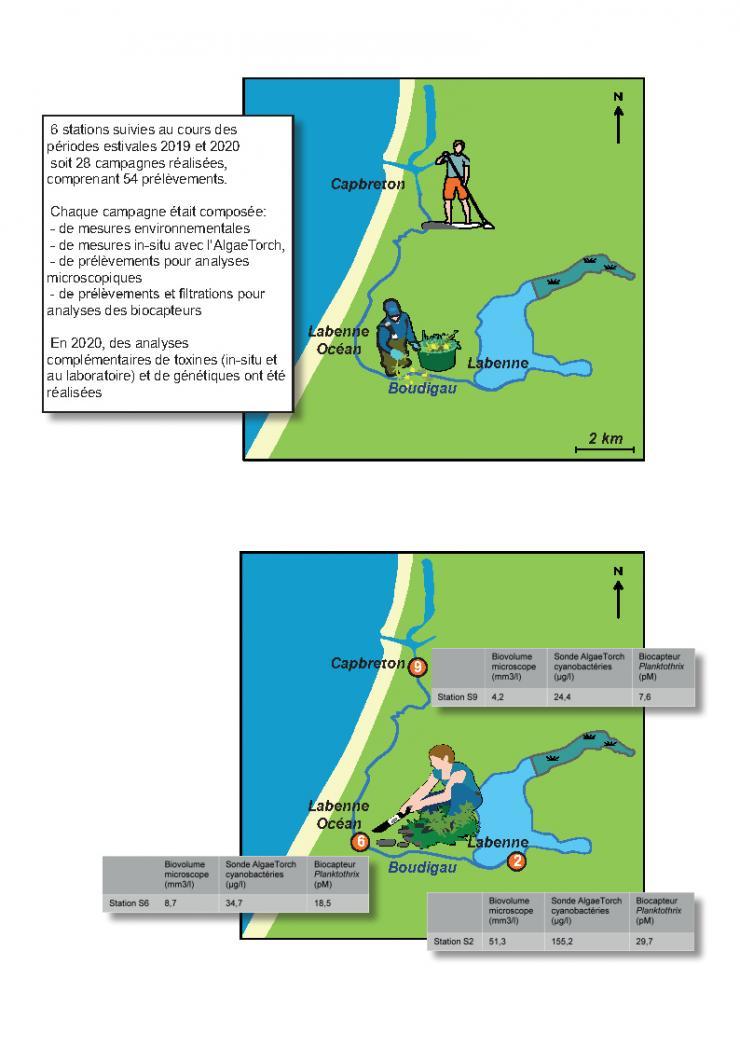 Mesures réalisées sur le site d'étude du cours d'eau du Boudigau en 2019-2020 et principaux résultats obtenus sur les trois stations principales