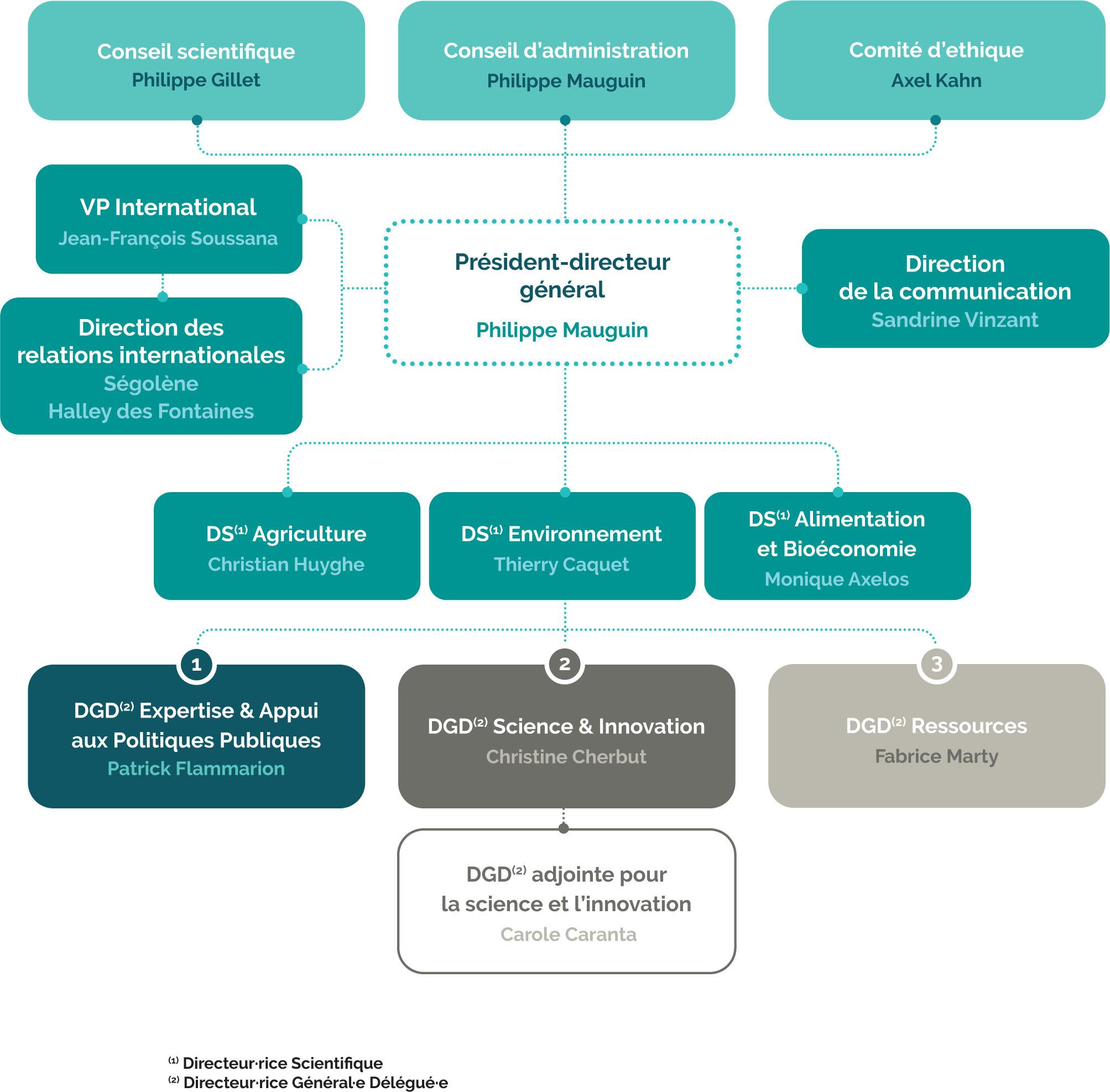 Organigramme INRAE au 1er janvier 2020